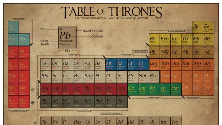 Game Of Thrones Dizisi Hayranlarına Alınabilecek En Hoş 20 Armağan
