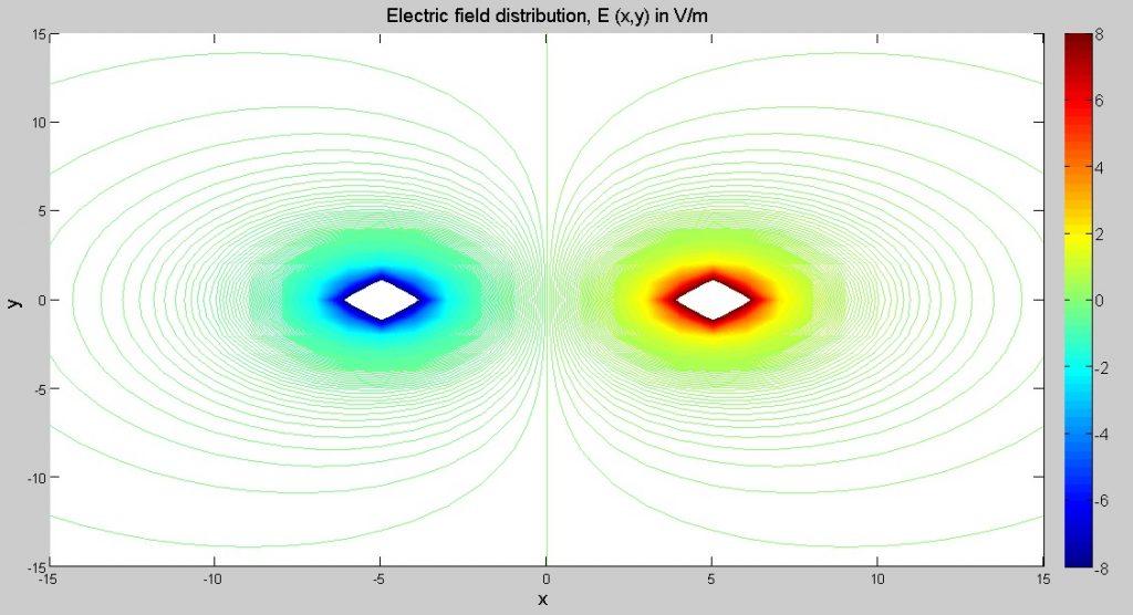 Elektrik Haberleşme Sistemleri Matlab Projesi Yaptırma